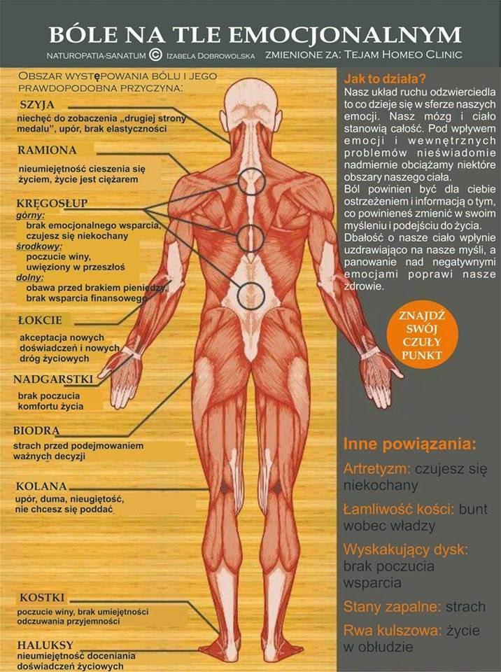 emocje zapisane w ciele